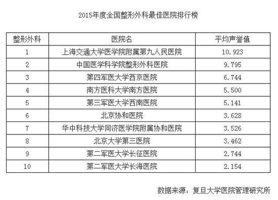 国内整形排行榜_前进5名!上海九院荣膺复旦版中国医院排行榜第24名
