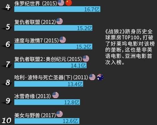 战狼2票房_战狼2香港票房惨淡 吴京3岁儿子豪迈对饮:我干了