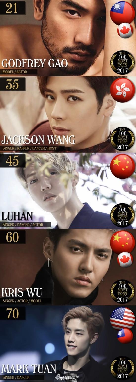 中国上榜男星