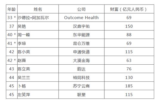 来源:《2018胡润全球白手起家女富豪榜》