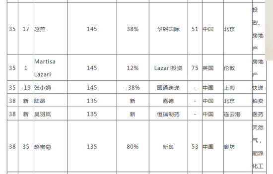 2018胡润全球白手起家女富豪榜