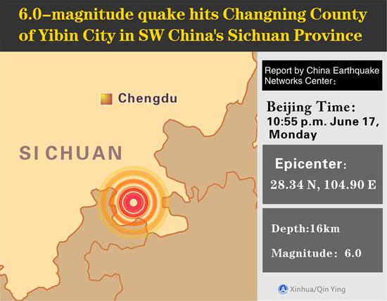 A 6.0-magnitude quake hits Changning County of Yibin City in southwest China's Sichuan Province, at 10:55 p.m. Monday (Beijing Time), according to the China Earthquake Networks Center (CENC). The epicenter, with a depth of 16 km, was monitored at 28.34 degrees north latitude and 104.90 degrees east longitude, the CENC said in a formal report. (Xinhua/Qin Ying)