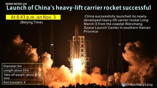 The graphics shows China successfully launched its newly-developed heavy-lift carrier rocket Long March-5 from the coastal Wenchang Space Launch Center in southern Hainan Province at 8:43 p.m. on Nov. 3, 2016. (Xinhua/Meng Lijing)