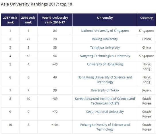 Screen shot shows part of the Asian University Rankings 2017 published on Thursday by the London-based Times Higher Education.