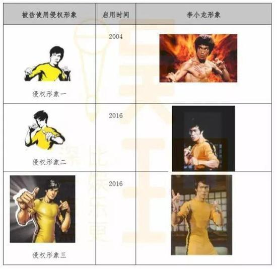 A comparison between the trademarks of the Kungfu restaurant chain and iconic scenes from Bruce Lee's movies in the legal filings. [Image courtesy of Entertainment Theory Studio]