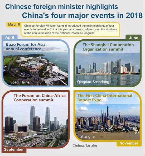 The graphic shows the four events to be held in China this year, of which Chinese Foreign Minister Wang Yi introduced the main highlights at a press conference on the sidelines of the annual session of the National People's Congress in Beijing, China, March 8, 2018. (Xinhua/Lu Zhe)