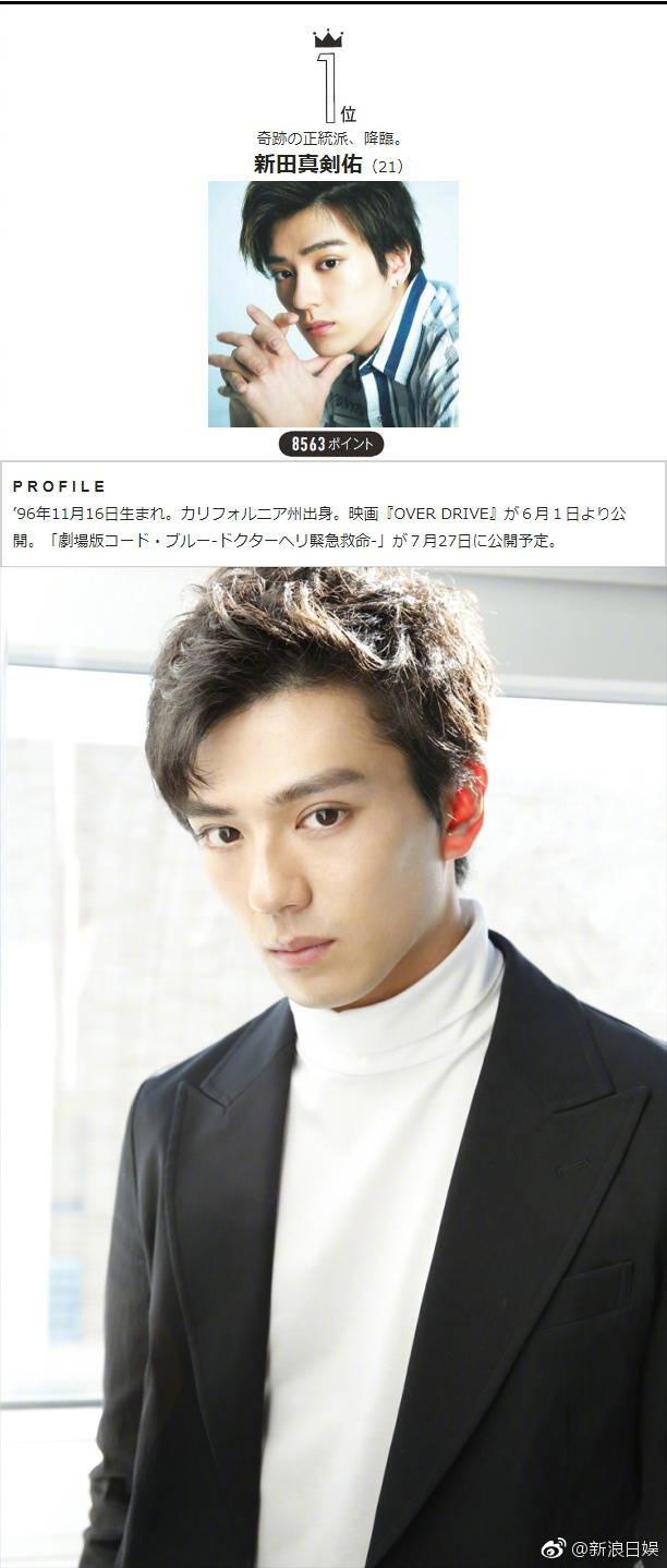2018上半年日本国宝级帅哥出炉 第一名当之无愧