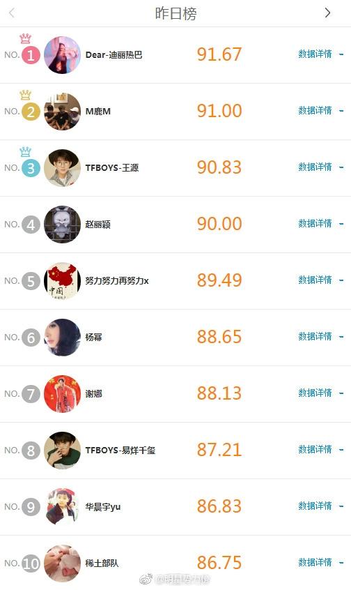 明星实力榜20171123榜单播报:迪丽热巴升至内地榜第一