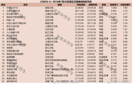 《幻乐之城》第一期收视率(图源:卫视小露电)