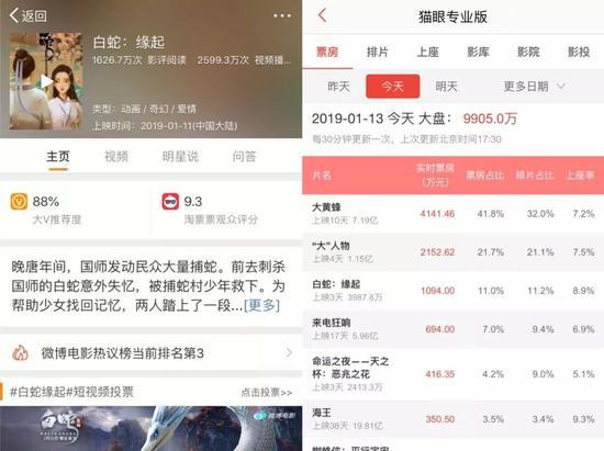 截止1月13日17:30分,该片微博电影大V推荐度88%,猫眼电影实时票房即将突破4000万