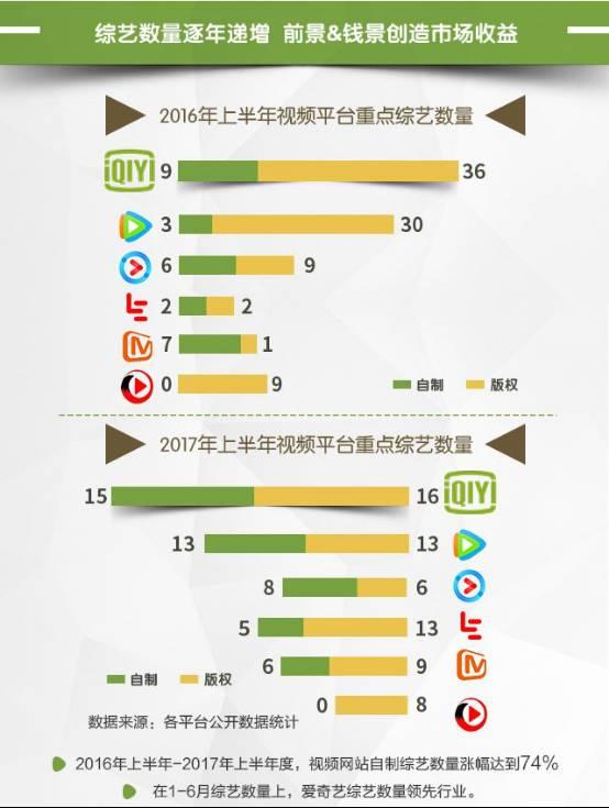 卫视综艺VS网络综艺 新政策下金主更青睐谁?