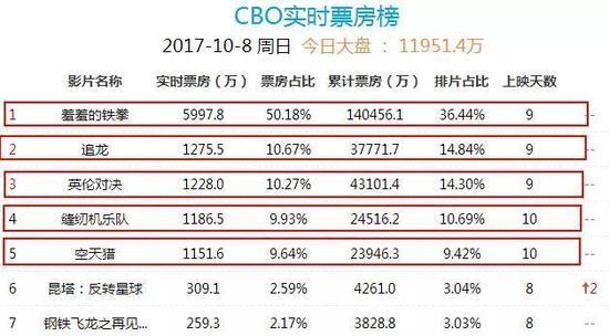 ▲截至10月8日15时许国庆档影片的表现情况(CBO中国票房/图)