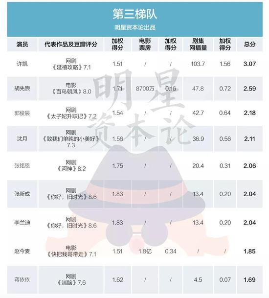 论新生代演员实绩:刘昊然关晓彤居高位 吴磊垫底?