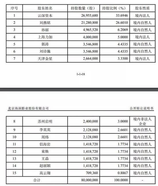 赵丽颖为海润影业第14大股东