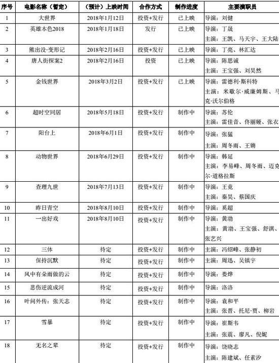 影版《鬼吹灯》退出光线影业2018片单