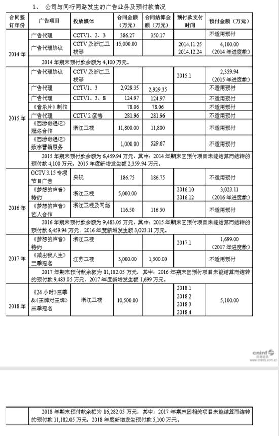 《王牌》冠名商广告费曝光 2018年预付款达5100万