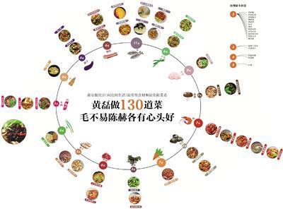 《向往》黄磊做130多道菜 毛不易陈赫各有心头好