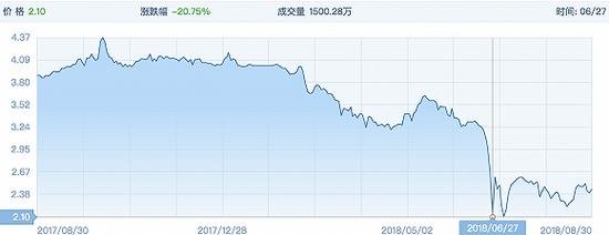 6月底星美股价遭遇暴跌