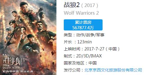 ▲中国票房冠军《战狼2》票房高达56亿元(CBO中国票房/图)