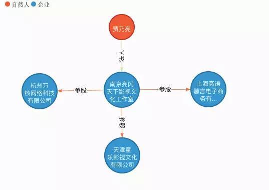 南京亮闪天下影视文化工作室的企业关系信息(来自:天眼查)