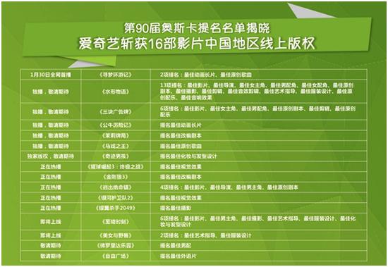 第90届奥斯卡16部影片中国区线上版权已被购入