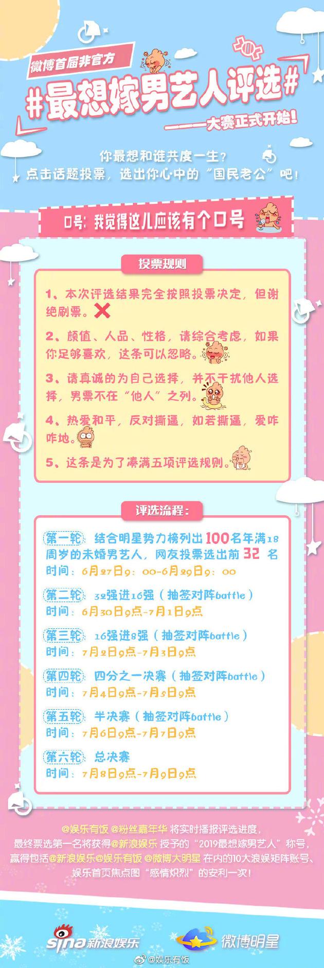 """投票助选""""国民老公"""" 微博最想嫁男艺人4强诞生"""