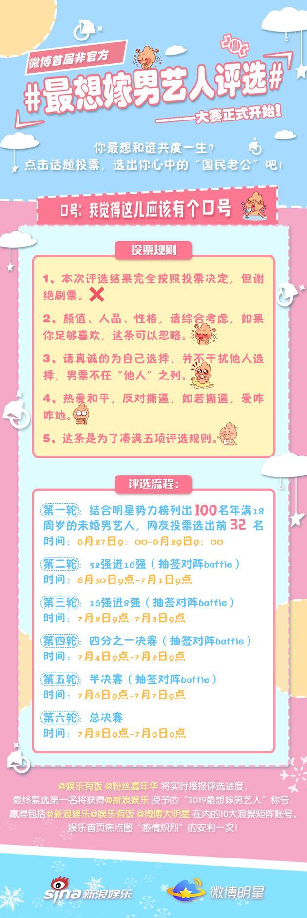 """投票助选""""国民老公"""" 微博最想嫁男艺人32强诞生"""