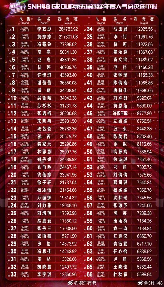 对话戴萌:SNH48总选目标是神七在队里收获成长|戴萌|SNH48|总选_...