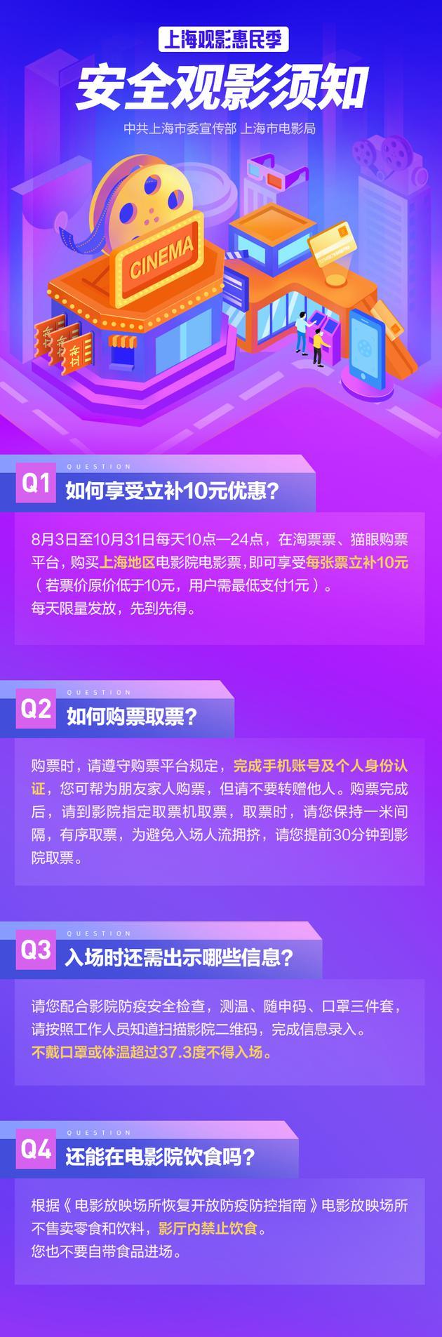 上海补贴市民观影:观众买电影票每张立补10元