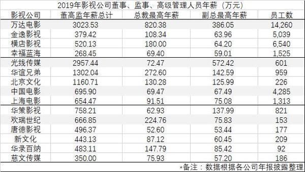 影视公司高管薪资曝光 万达电影总裁年薪超800万