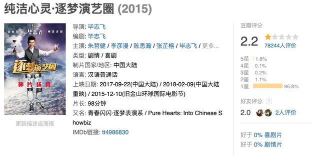 到1月24日爲止,豆瓣上約7.8萬參與評論《純潔心靈·逐夢演藝圈》。