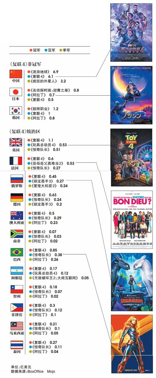 上半年《复联4》横扫全球 各国票房亚军都是谁?