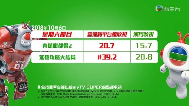 《延禧攻略》最高收视39.2