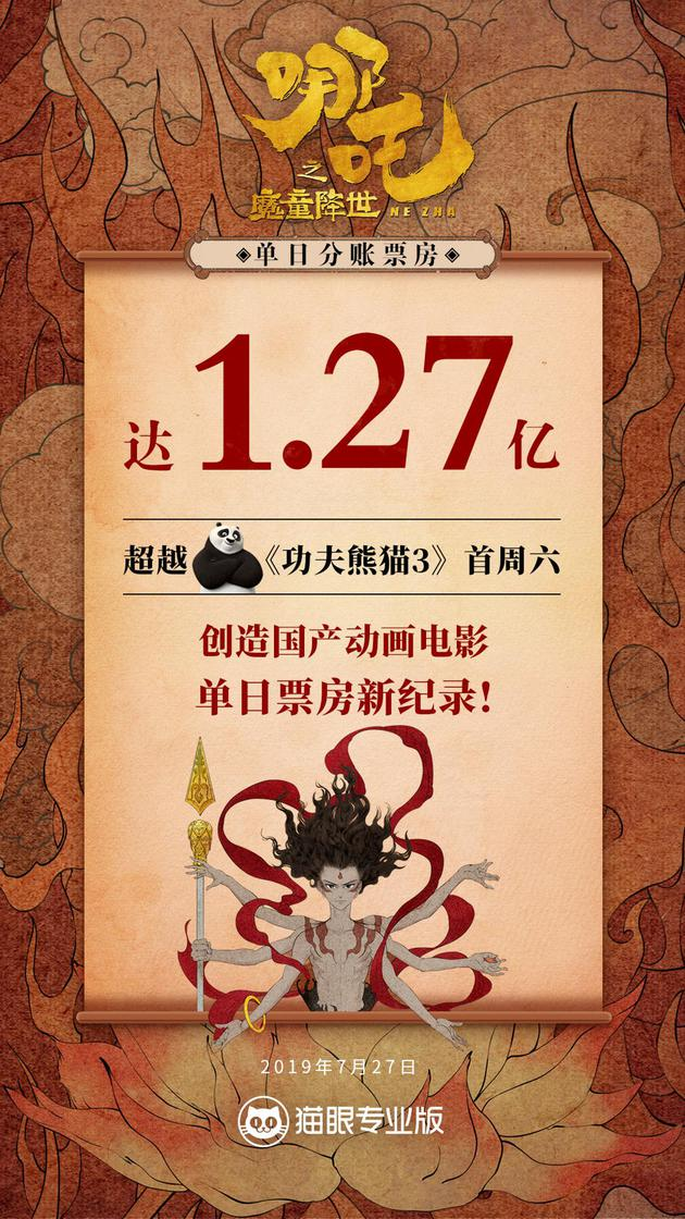 1.27亿!《哪吒》创国产动画电影单日票房新纪录