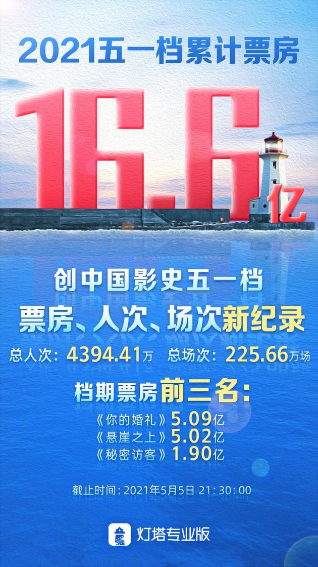 五一档总票房超16.6亿 刷新中国影史纪录