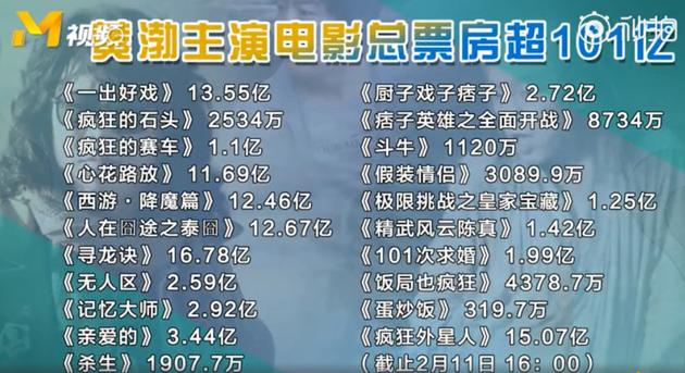 黄渤主演电影总票房超101亿(截图自央视电影频道报道《中国电影报道》)