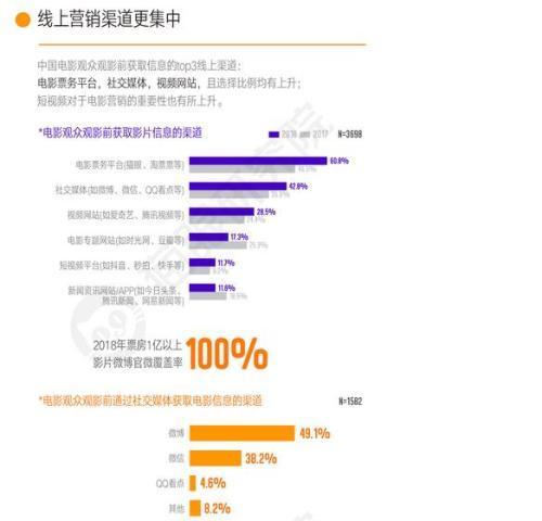 来源:猫眼研究院《2018中国电影市场数据洞察》