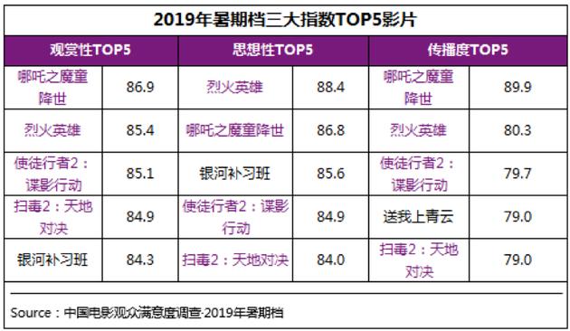 2019寒期档三年夜指数TOP5影片