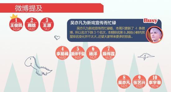 [明星榜]王俊凯首度夺冠 王源获第二名