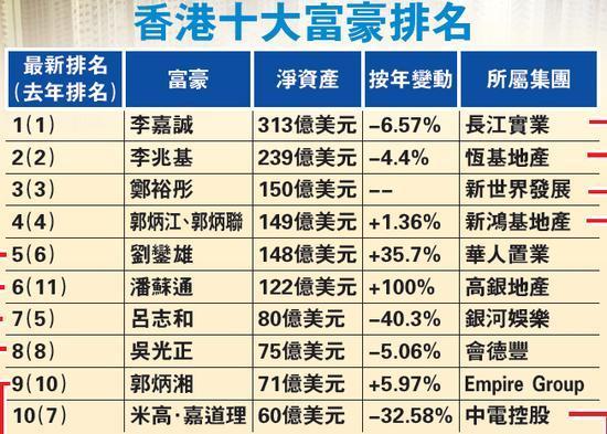 香港十大富豪排名