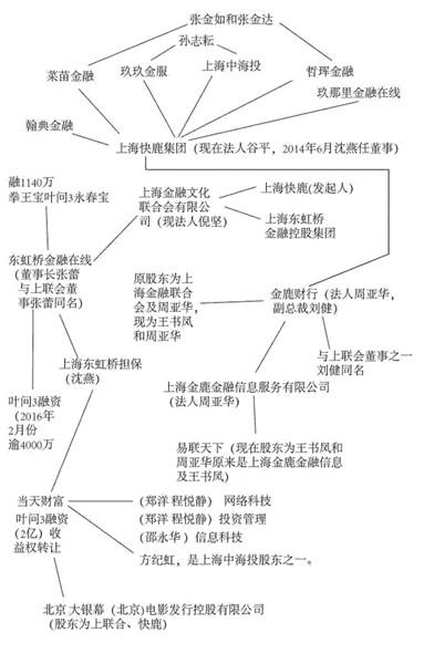 《叶问3》幕后投资方与融资担保机构的关系图谱(来源:中国经营报)