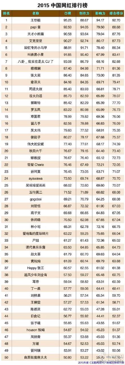 2015网红排行榜