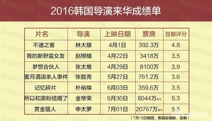 2016韩国导演来华成绩单
