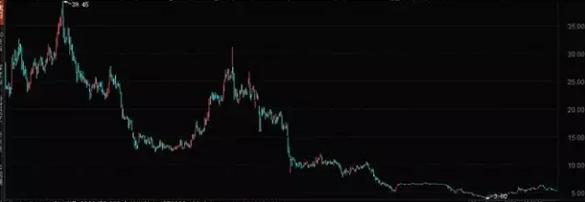 聚美优品股价走势图