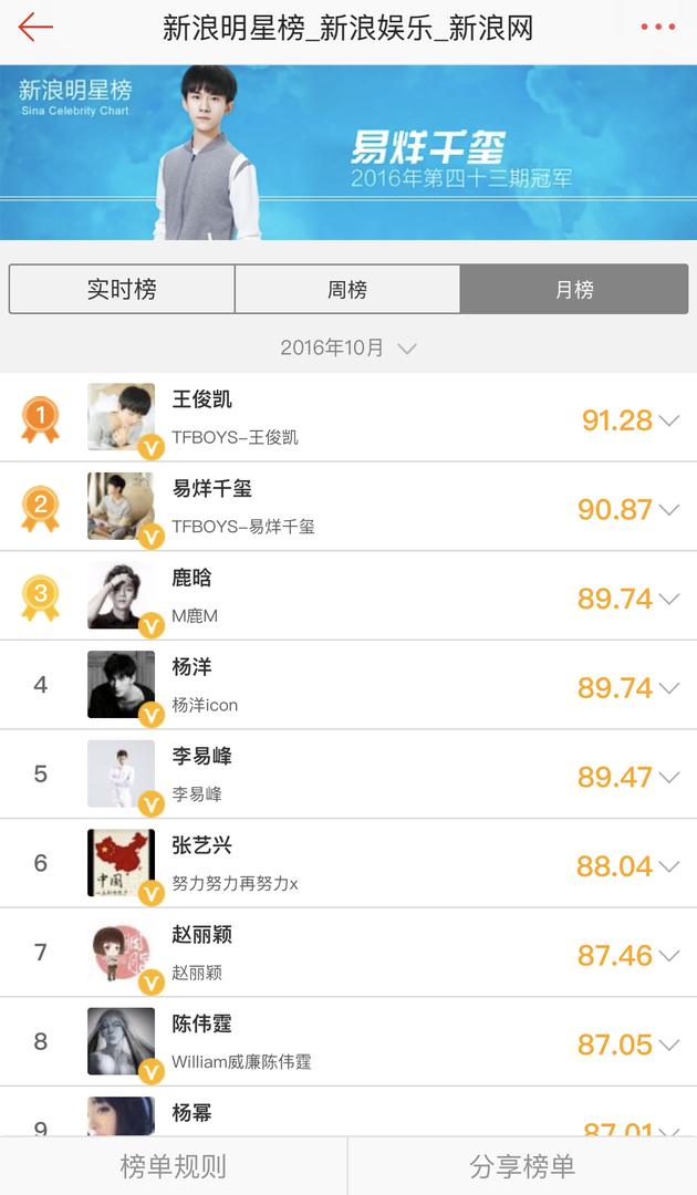王俊凯再夺明星榜月榜冠军