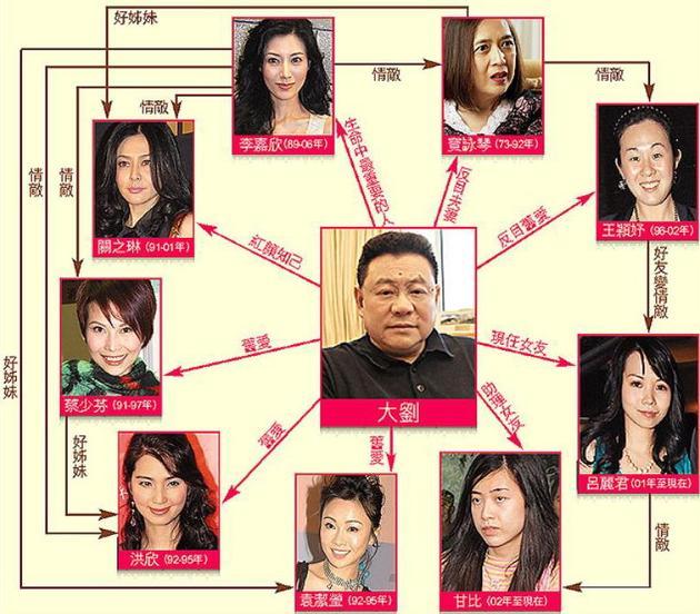 刘銮雄与女明星纠葛(资料图)