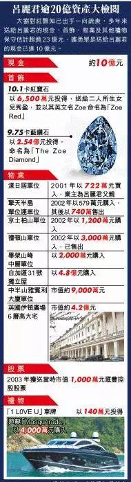 最新总结保守估计,吕丽君手头超过23亿元