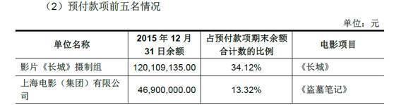 乐视影业给《盗墓笔记》的预付款为4690万元