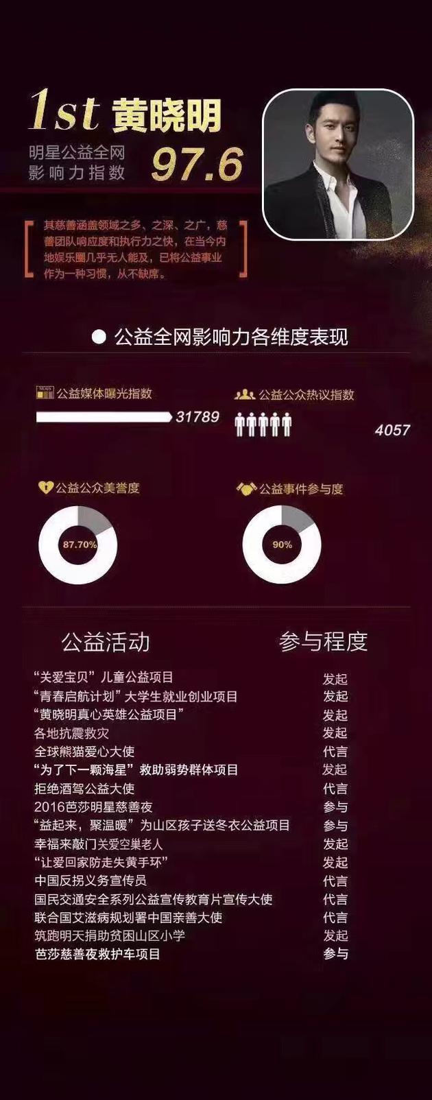 黄晓明公益年度影响力排第一