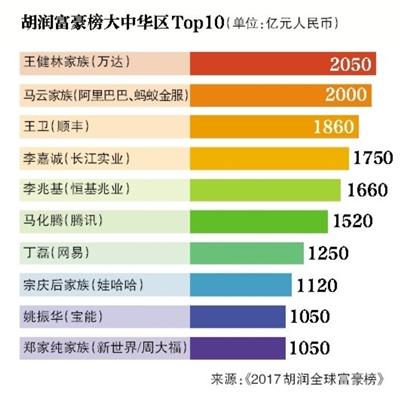 2017胡润全球富豪榜揭晓